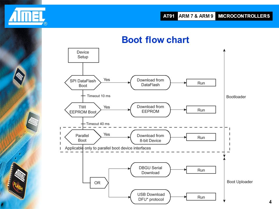 AT91RM9200 Boot strategies This training module describes