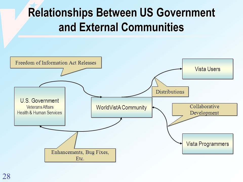 Relationships Between US Government and External Communities