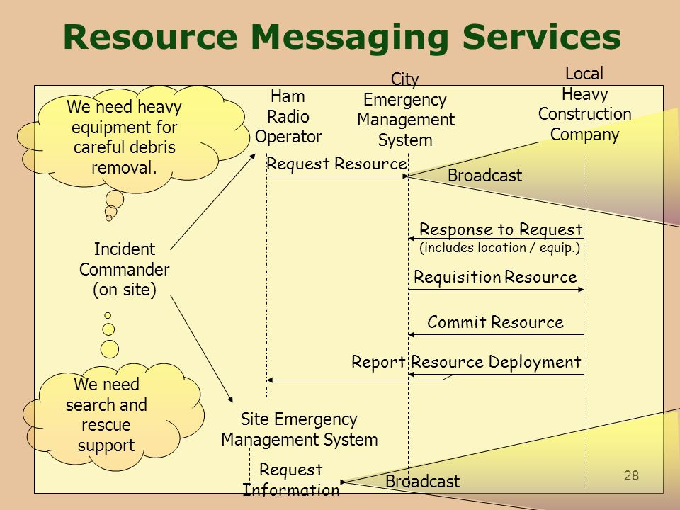 Resource Messaging Services