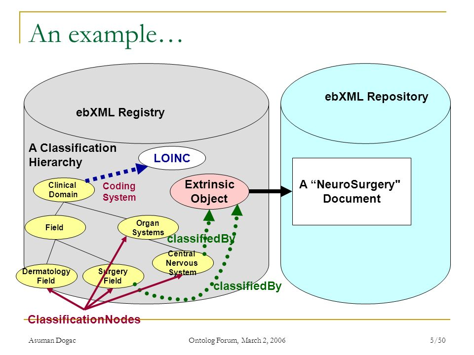 An example… ebXML Repository ebXML Registry A Classification Hierarchy