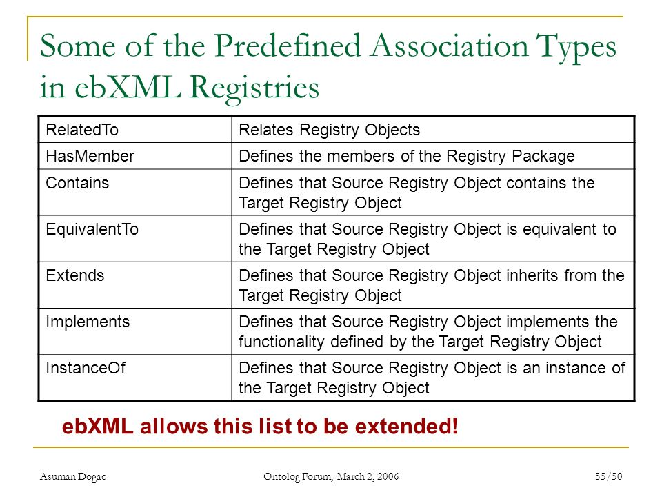 Some of the Predefined Association Types in ebXML Registries