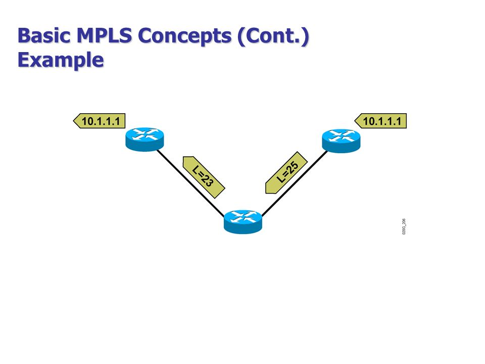 MPLS MultiProtocol Label Switching  - ppt video online download