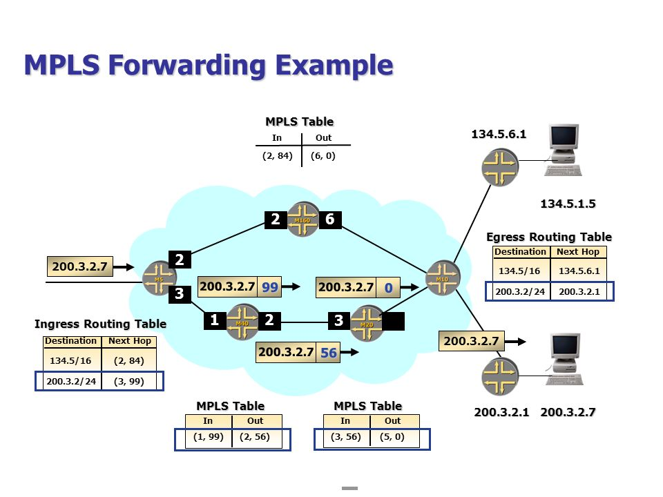 Idc Mpls Diagrams - Auto Electrical Wiring Diagram •