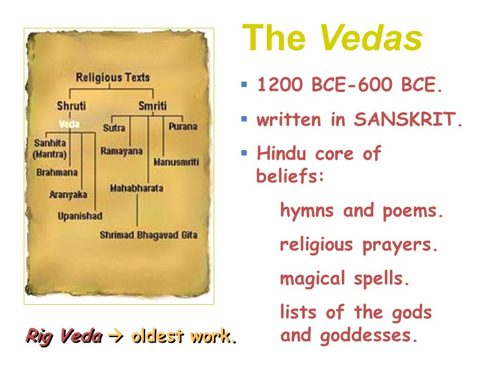 The Vedas 1200 BCE-600 BCE. written in SANSKRIT.