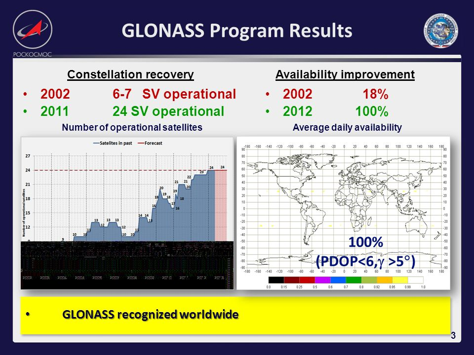 GLONASS Program Results