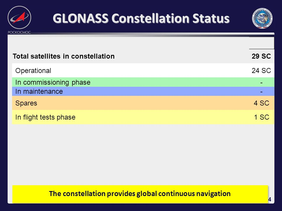 GLONASS Constellation Status