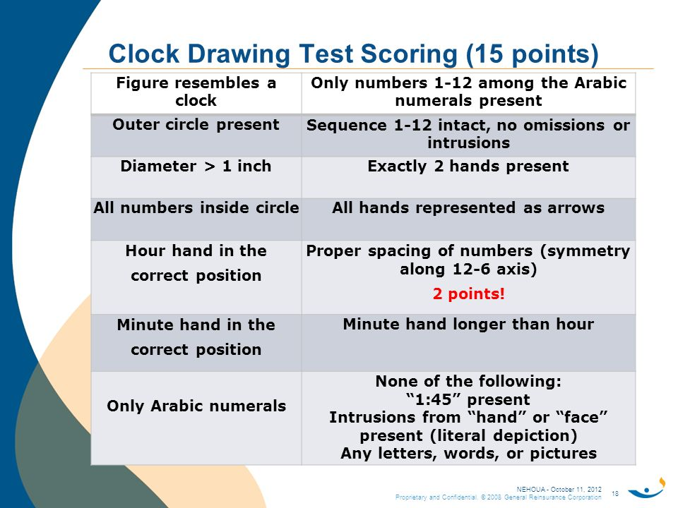 Clock Drawing Test Scoring 15 Points