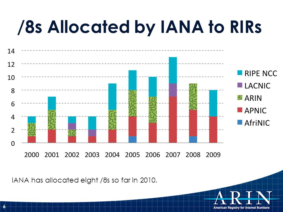 /8s Allocated by IANA to RIRs