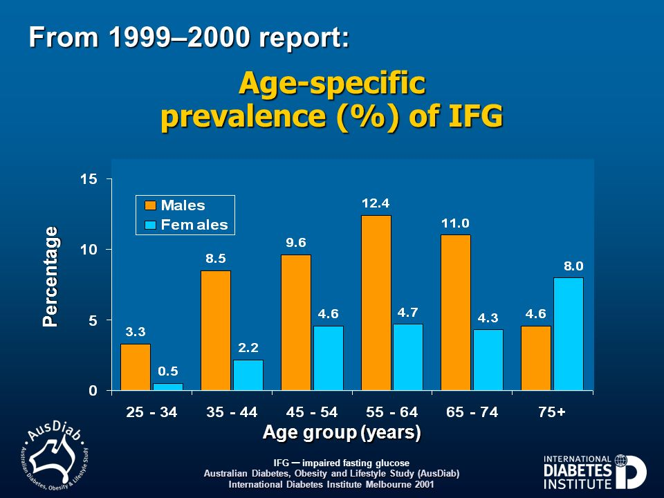 Age-specific prevalence (%) of IFG