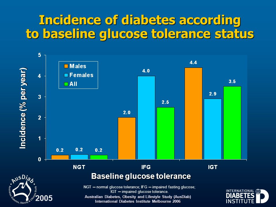Incidence of diabetes according to baseline glucose tolerance status