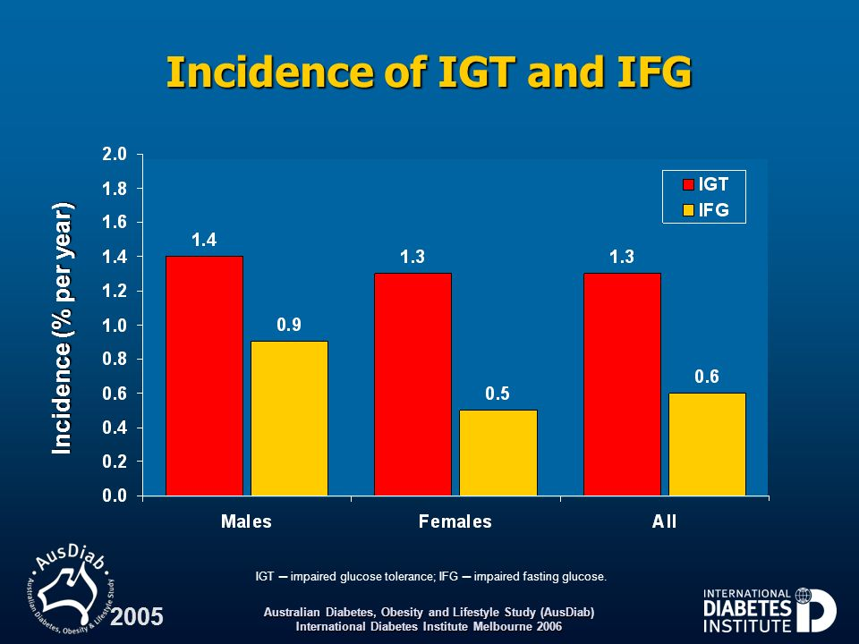 Incidence of IGT and IFG