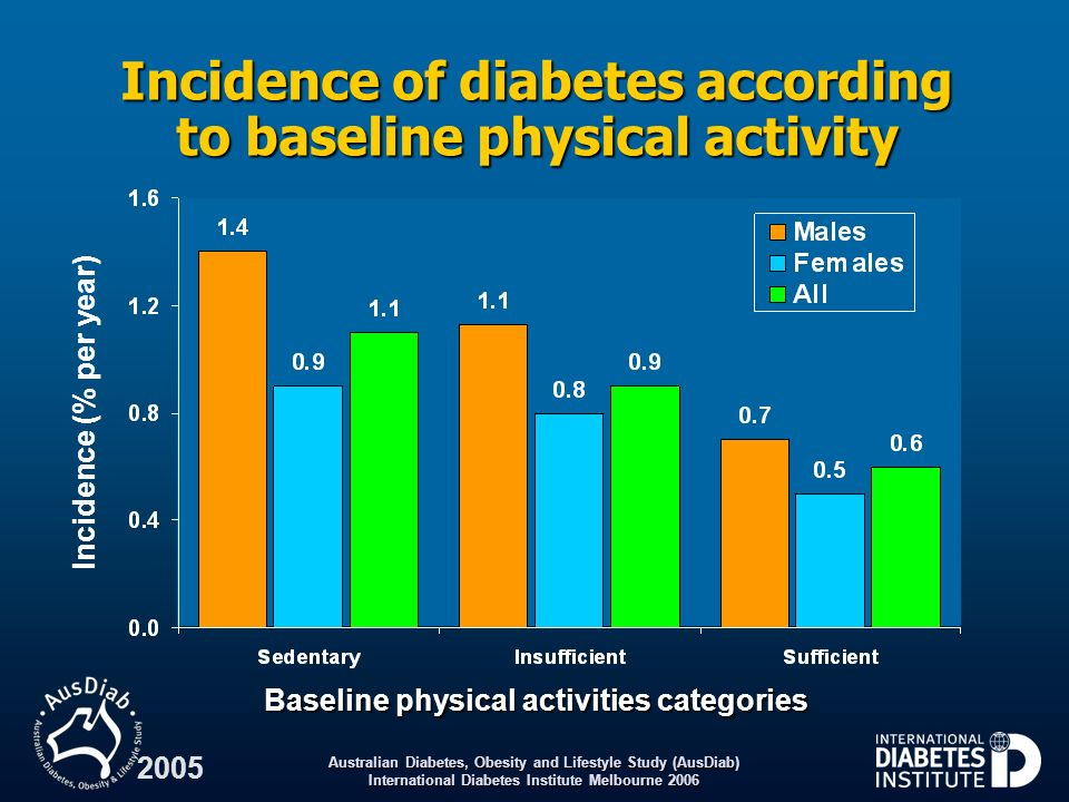 Incidence of diabetes according to baseline physical activity