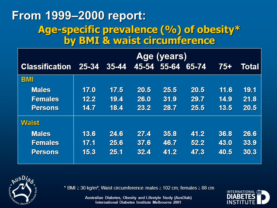 Age-specific prevalence (%) of obesity* by BMI & waist circumference