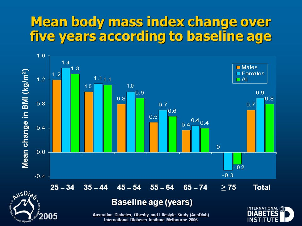 Mean body mass index change over five years according to baseline age
