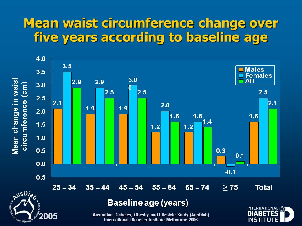 Mean change in waist circumference (cm)