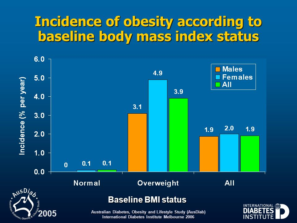 Incidence of obesity according to baseline body mass index status