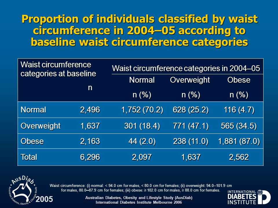 Waist circumference categories in 2004–05