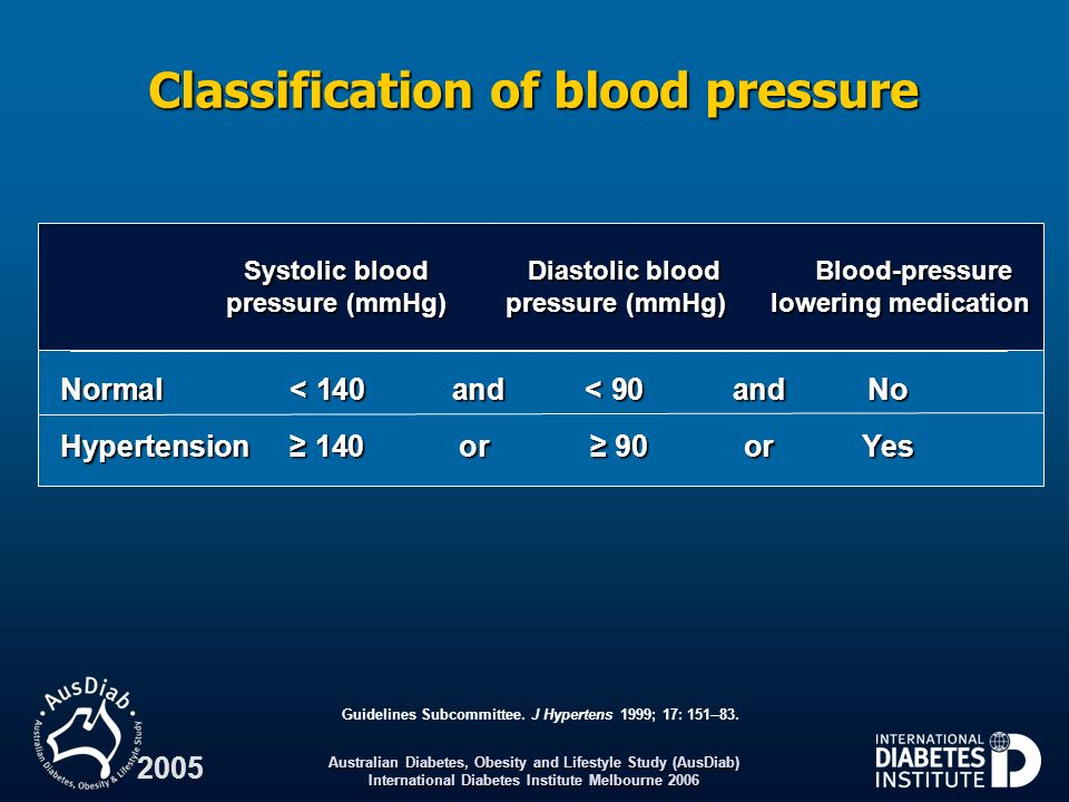 Classification of blood pressure