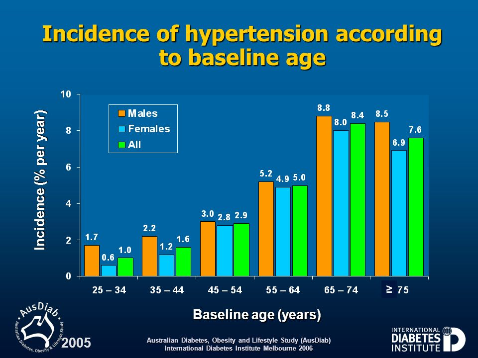 Incidence of hypertension according to baseline age