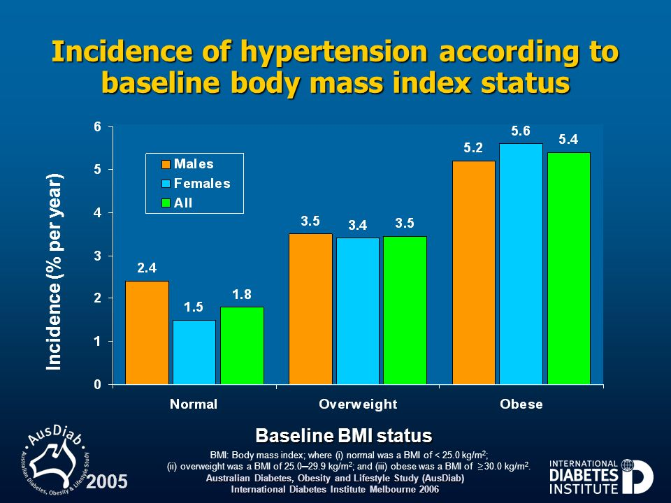 Incidence of hypertension according to baseline body mass index status