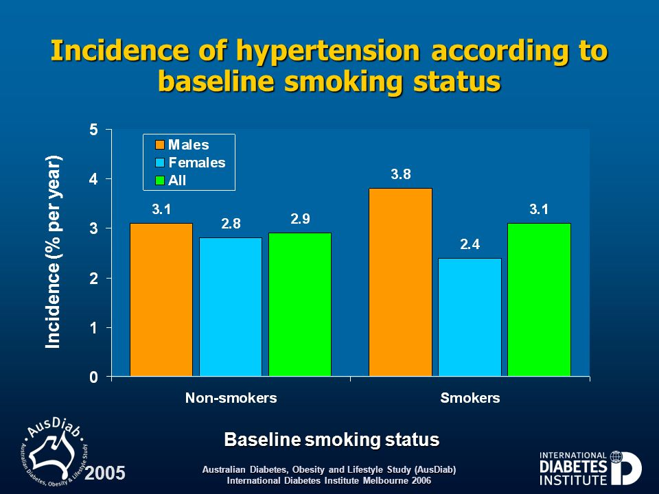 Incidence of hypertension according to baseline smoking status