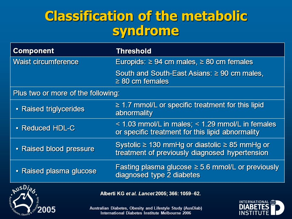 Classification of the metabolic syndrome