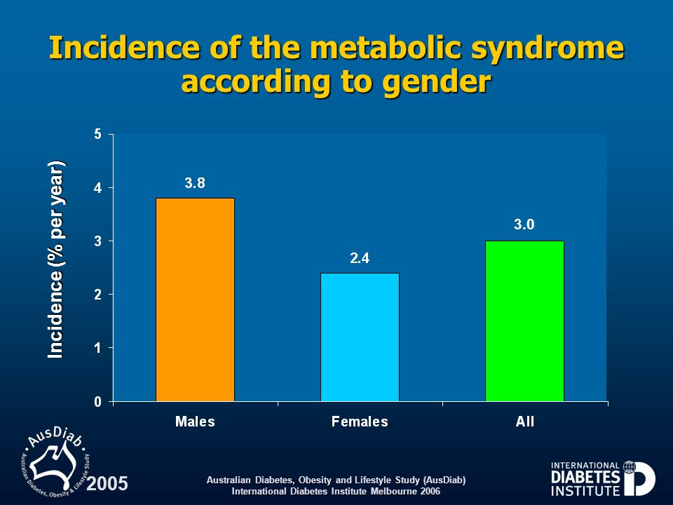Incidence of the metabolic syndrome according to gender
