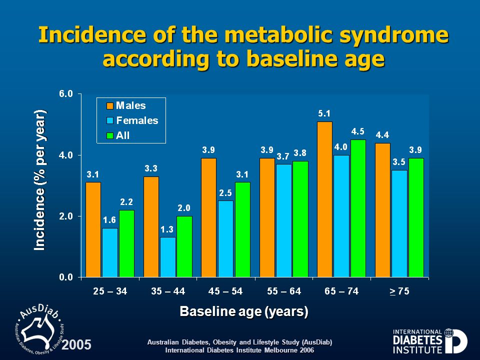 Incidence of the metabolic syndrome according to baseline age