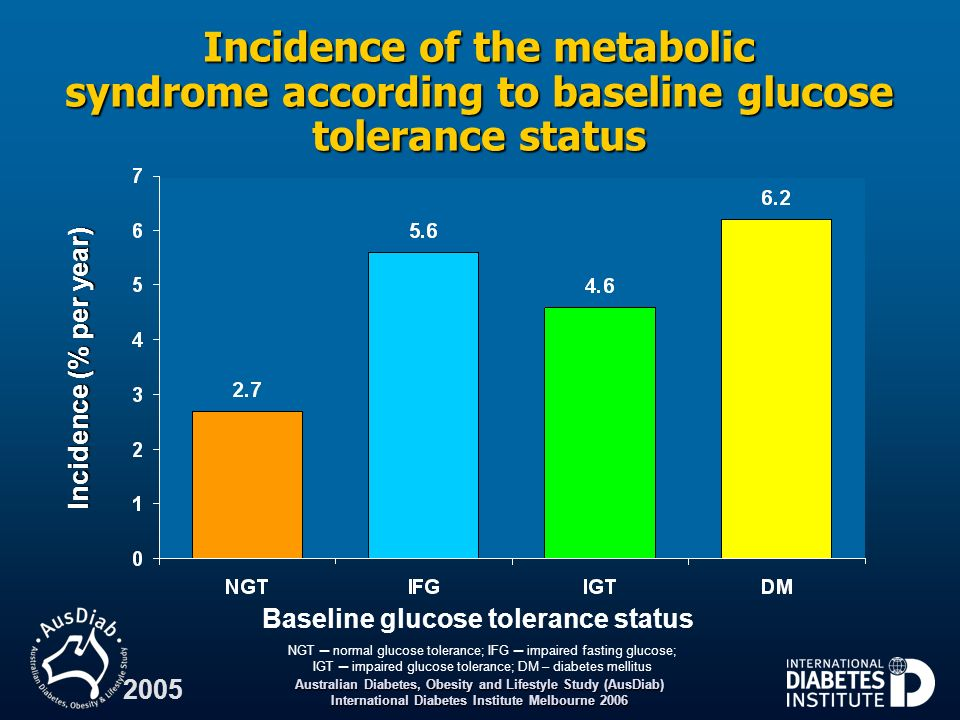 Incidence of the metabolic syndrome according to baseline glucose tolerance status