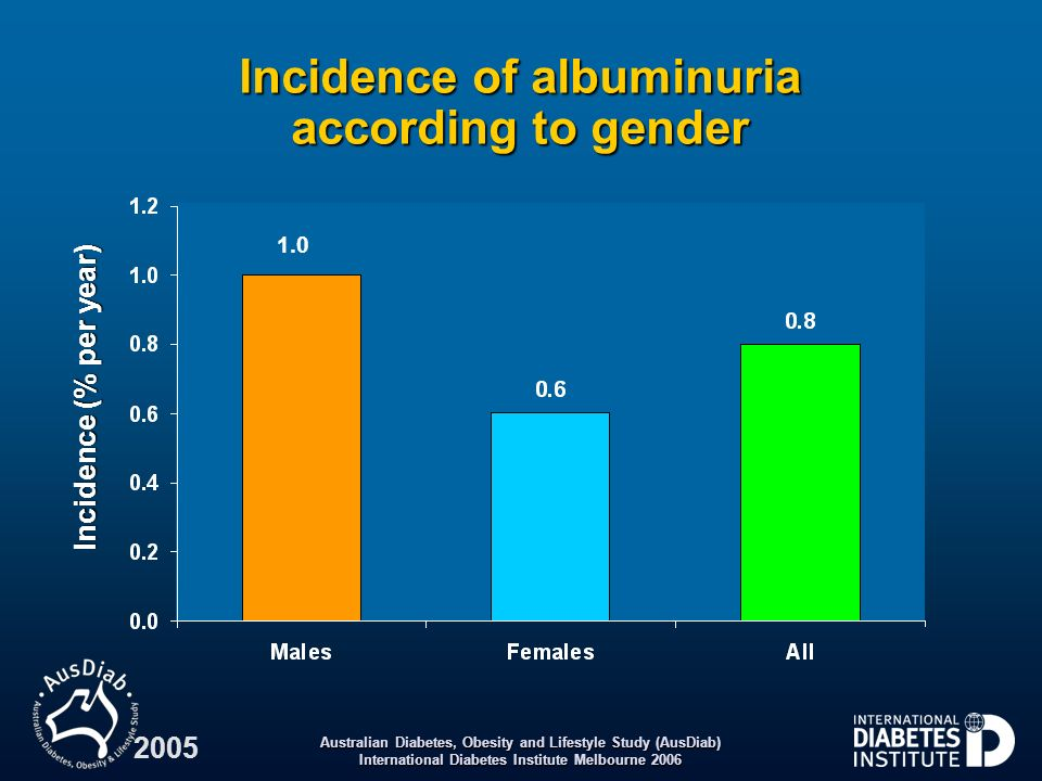 Incidence of albuminuria according to gender