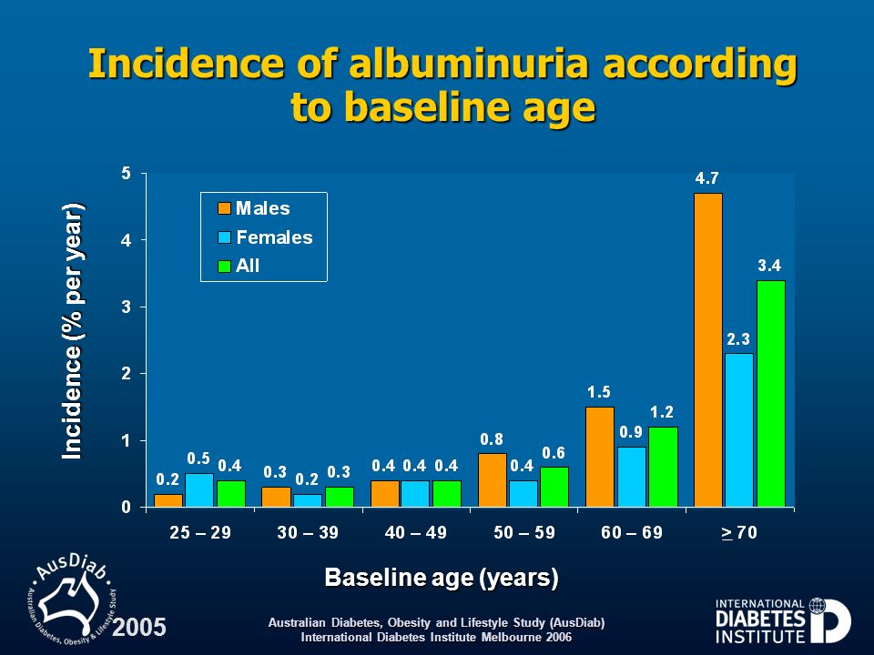Incidence of albuminuria according to baseline age