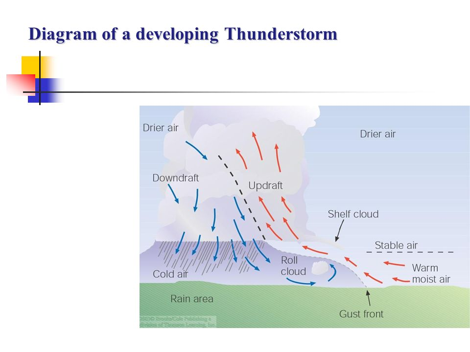 Thunderstorms Tornadoes Ppt Video Online Download