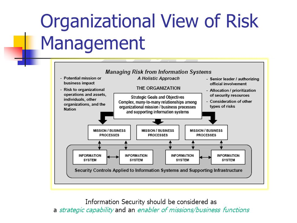 TEL2813/IS2820 Security Management - ppt download