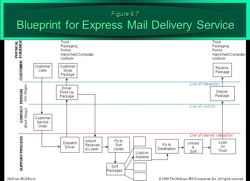 Aligning service design and standards ppt video online download figure 97 blueprint for express mail delivery service malvernweather Choice Image
