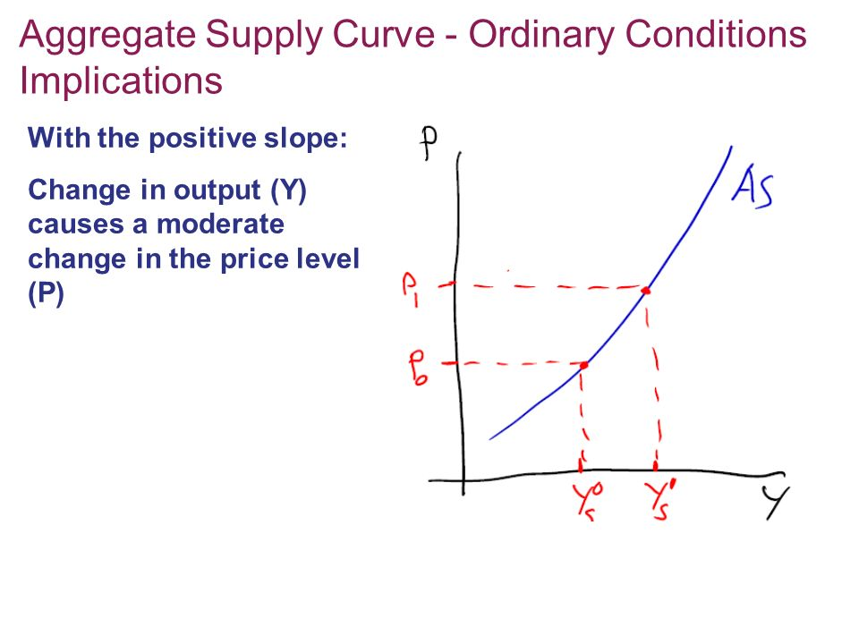 Aggregate Supply Curve - Ordinary Conditions Implications