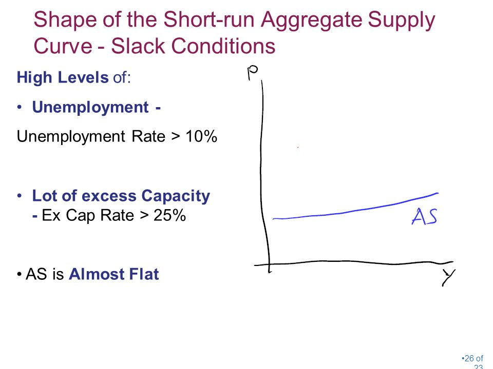 Shape of the Short-run Aggregate Supply Curve - Slack Conditions