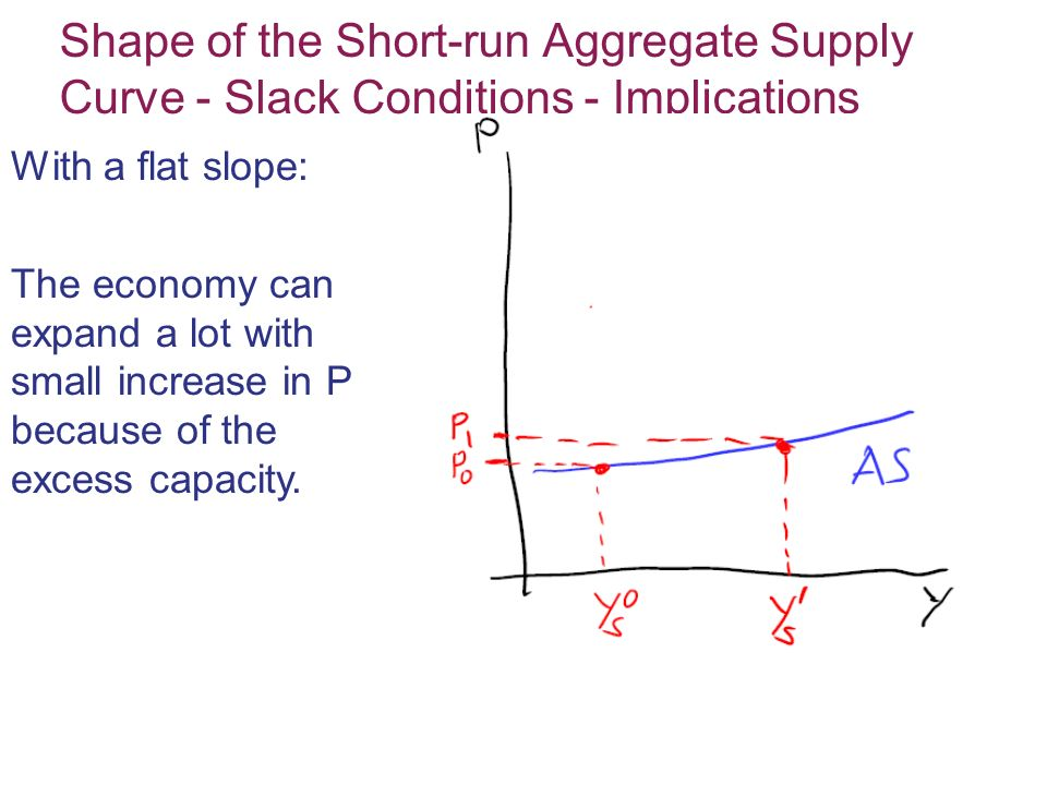 Shape of the Short-run Aggregate Supply Curve - Slack Conditions - Implications