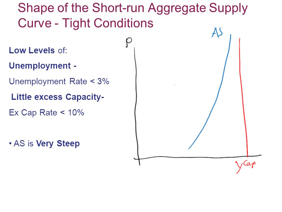 Shape of the Short-run Aggregate Supply Curve - Tight Conditions