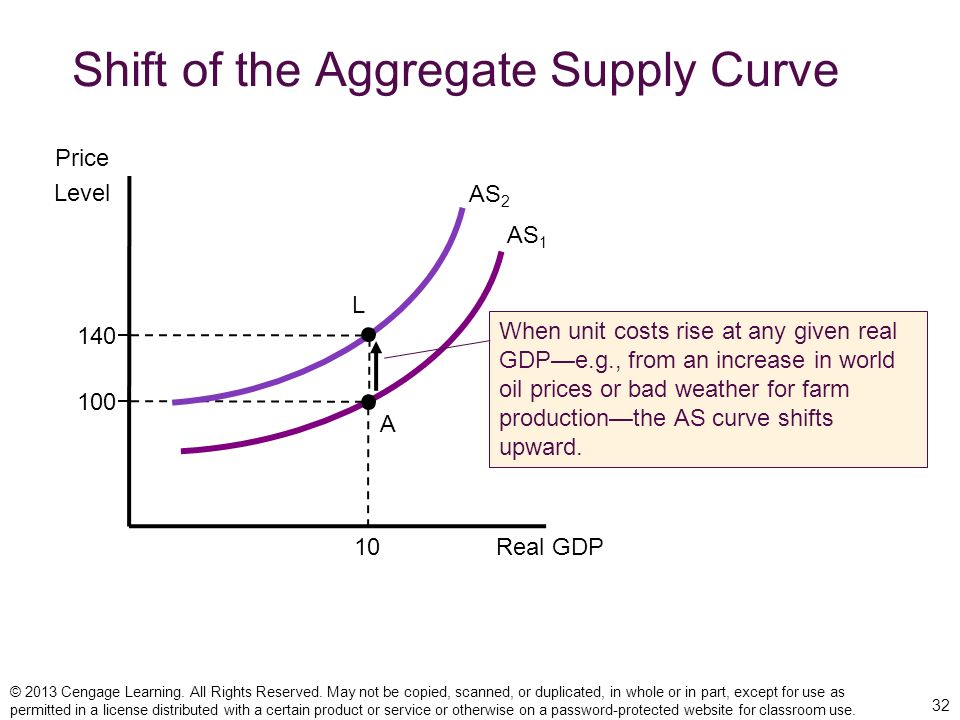 Shift of the Aggregate Supply Curve