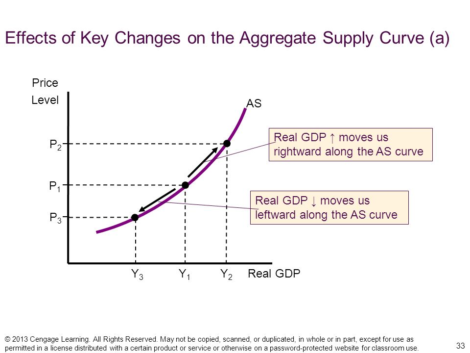 Effects of Key Changes on the Aggregate Supply Curve (a)