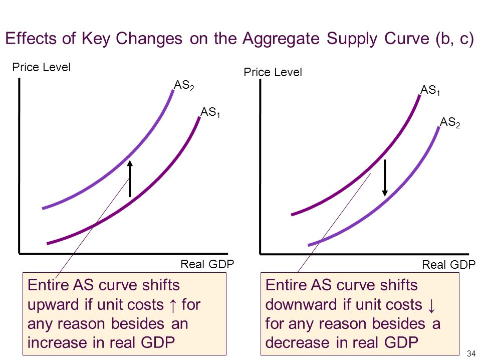 Effects of Key Changes on the Aggregate Supply Curve (b, c)
