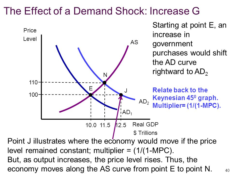 The Effect of a Demand Shock: Increase G