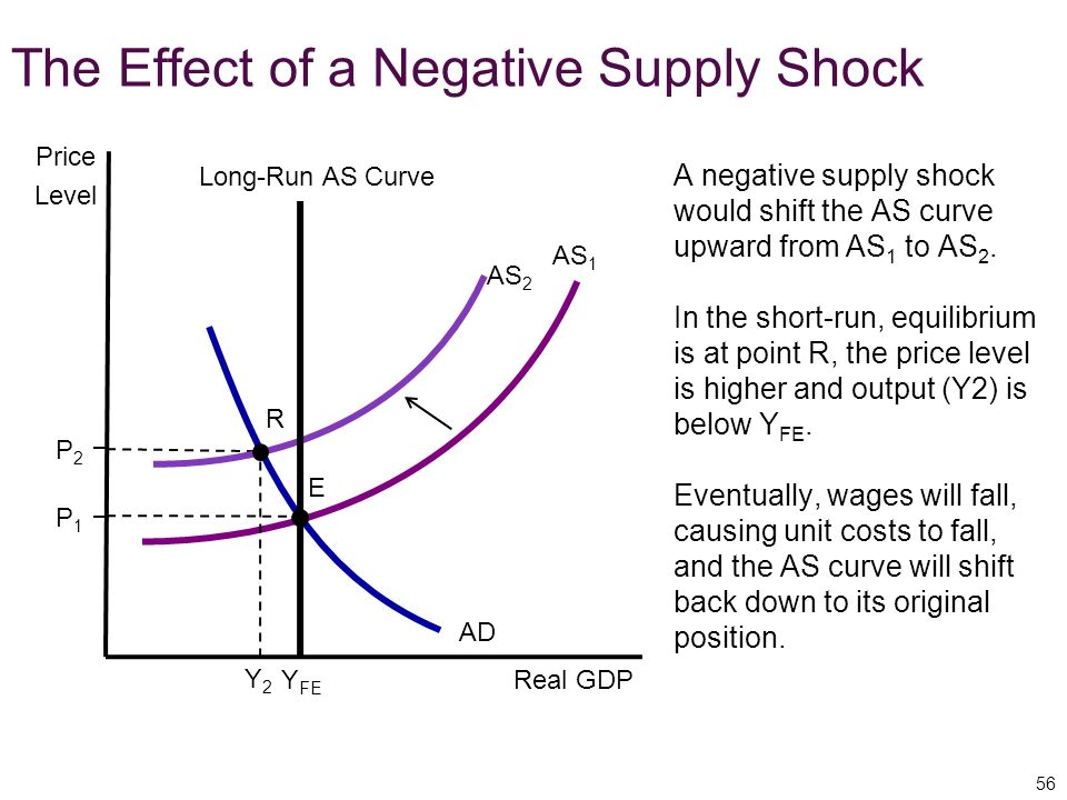 The Effect of a Negative Supply Shock