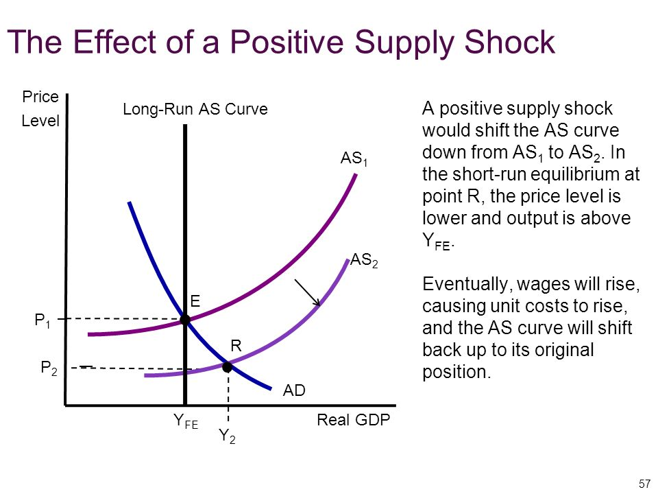 The Effect of a Positive Supply Shock