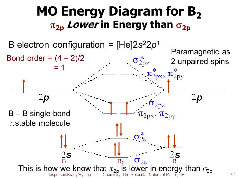 Molecular Orbital Diagram Of Ne2 2 Diy Enthusiasts Wiring Diagrams