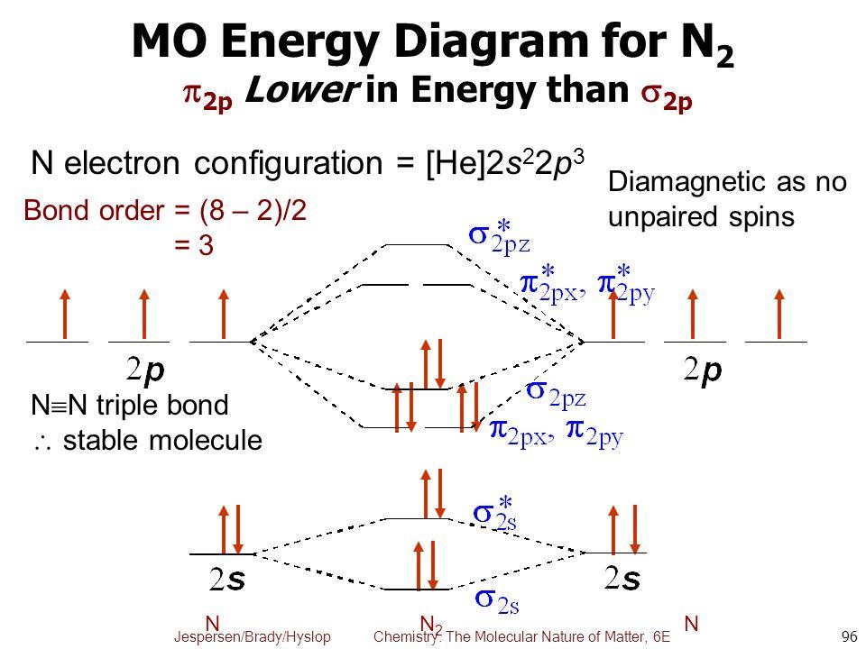 N2 Mo Diagram | N2 Mo Energy Diagram Diy Enthusiasts Wiring Diagrams