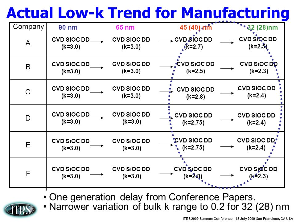 Actual Low-k Trend for Manufacturing