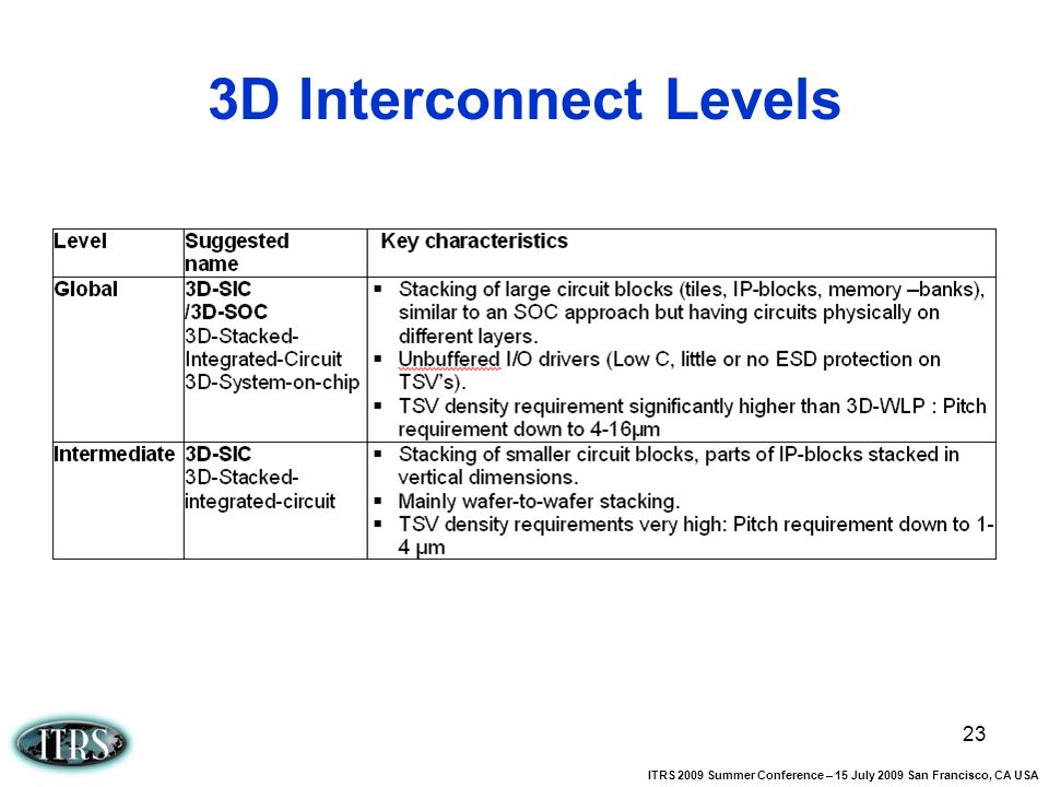 3D Interconnect Levels