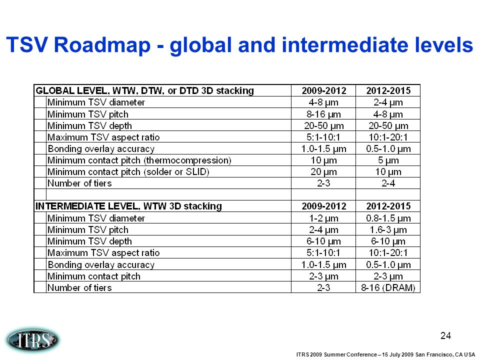 TSV Roadmap - global and intermediate levels