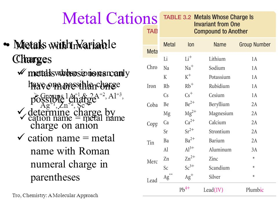 Elements and compounds ppt download metal cations metals with variable charges urtaz Gallery